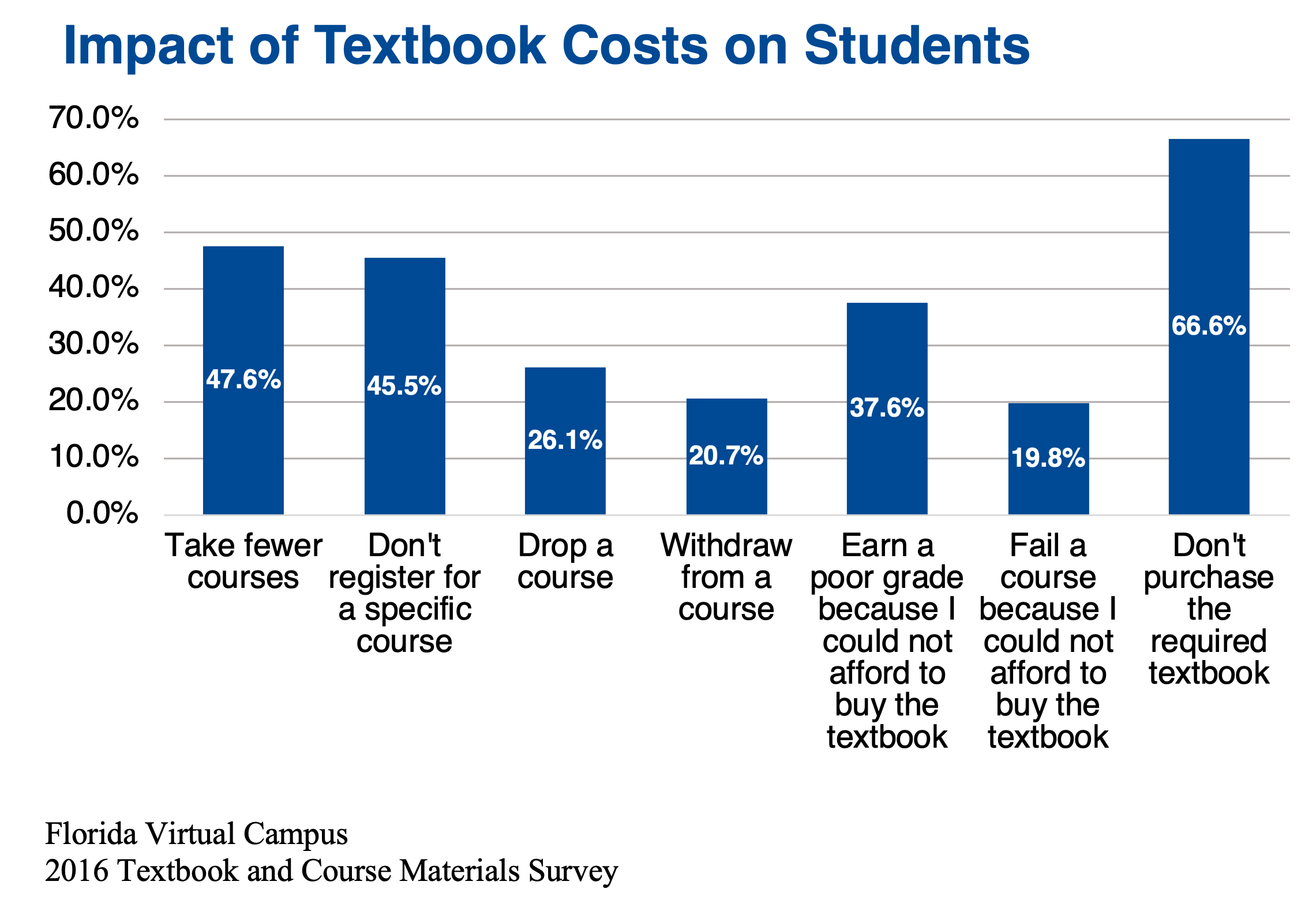 Impact of Textbook Costs on Students