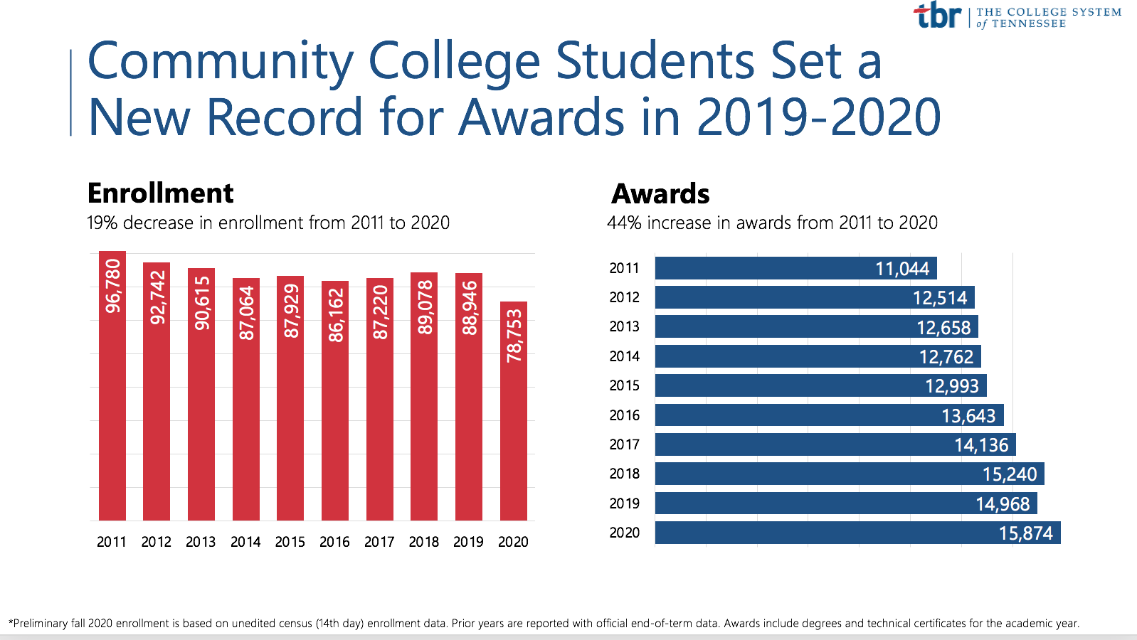 TBR Community College Awards & Enrollment, 2011-2020
