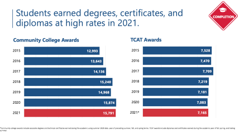 Students degrees, certificates & diplomas earned in 2020-21